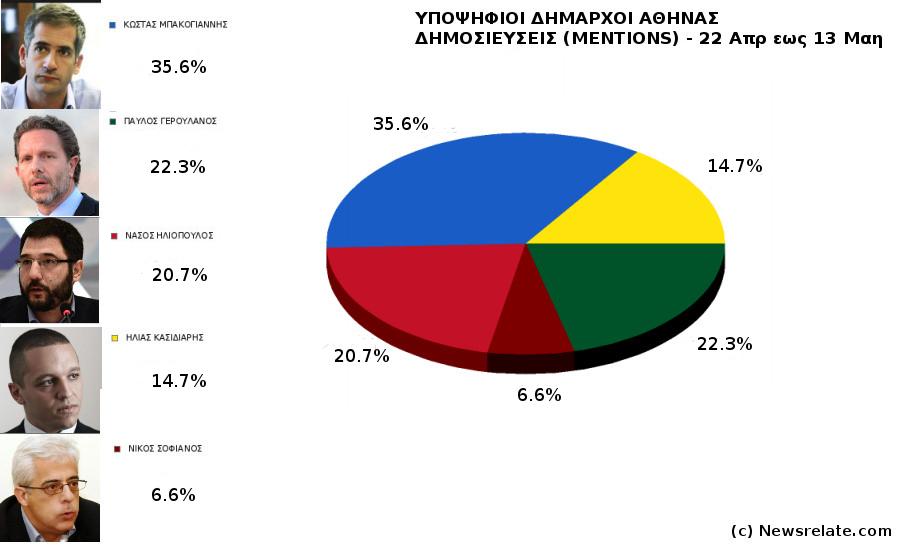 Υποψήφιοι Δήμαρχοι Αθήνας - Ανάλυση Δημοσιότητας