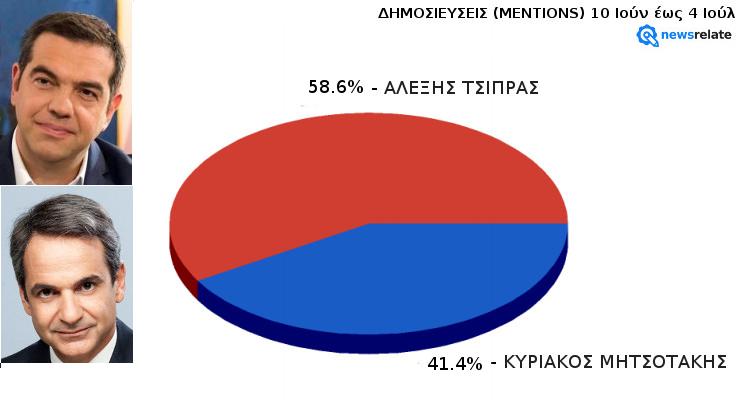 Τσίπρας vs Μητσοτάκης - Ανάλυση Δημοσιότητας